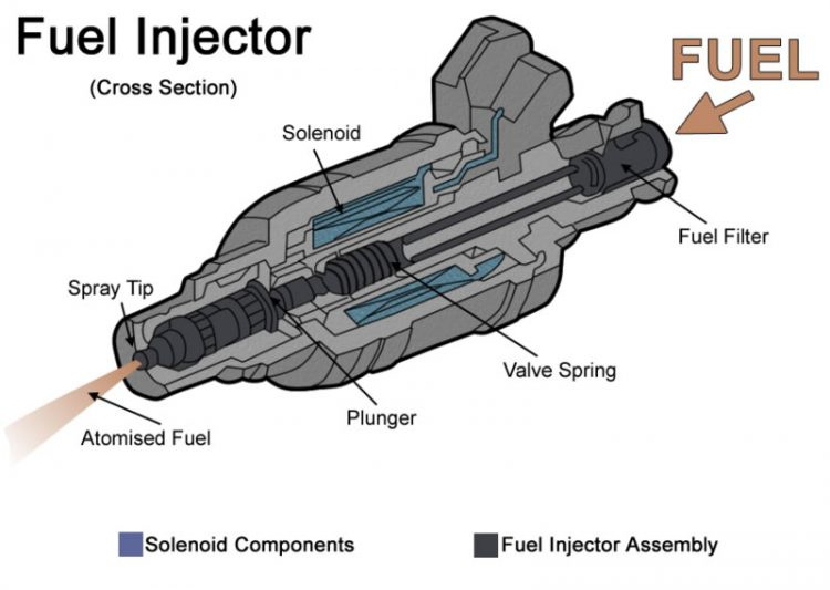 Cleaning fuel injectors for trouble-free engine operation